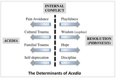 A balance of forces, heavily weighted to acedia