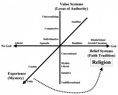 Cultural maturity: a framework for spirituality