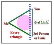 The basic emotional triangle.