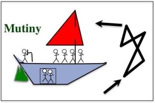Sailors in mutiny
